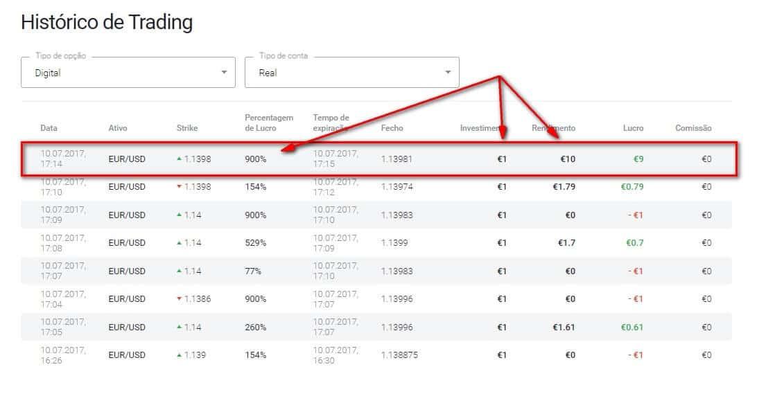 digital options 900% profit results