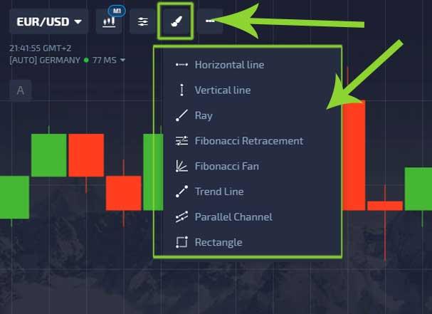 Graphical tools Platform Pocket Option