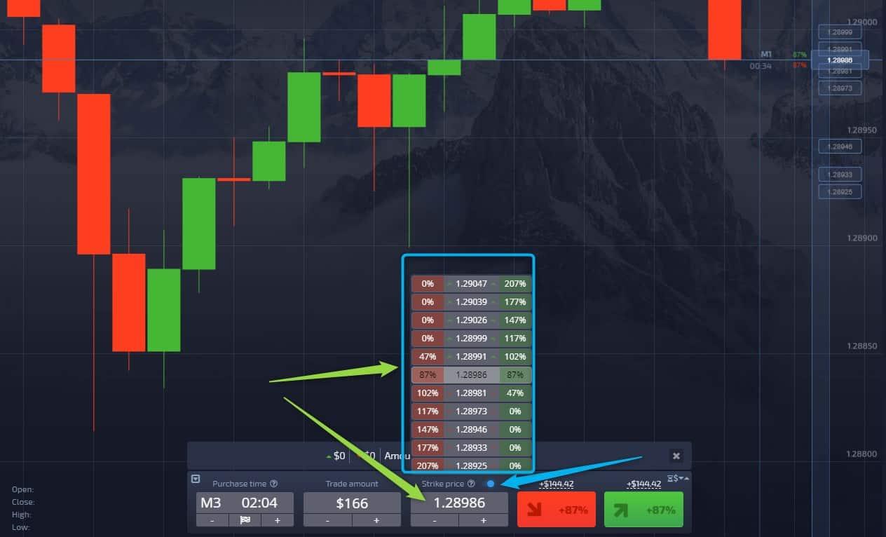 pocket option digital trading strike price