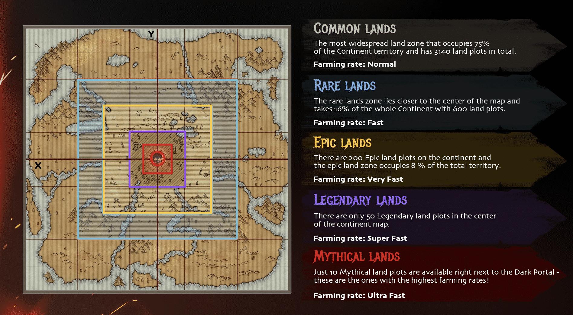 land rarity